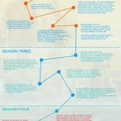 Burn Notice infographic timeline traces 5 seasons of the television show
