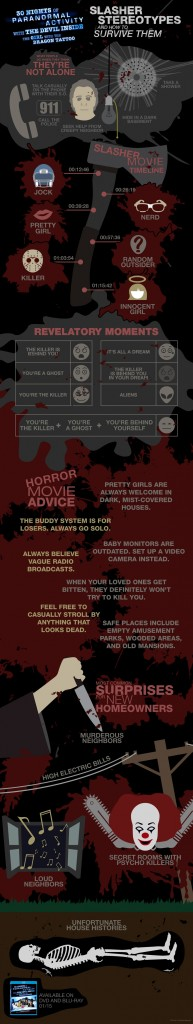 How to survive slasher stereotypes from the makers of 30 Nights of Paranormal Activity With The Devil Inside the Girl with the Dragon Tattoo